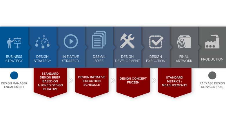 Packaging Design Process