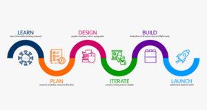 graphic design process