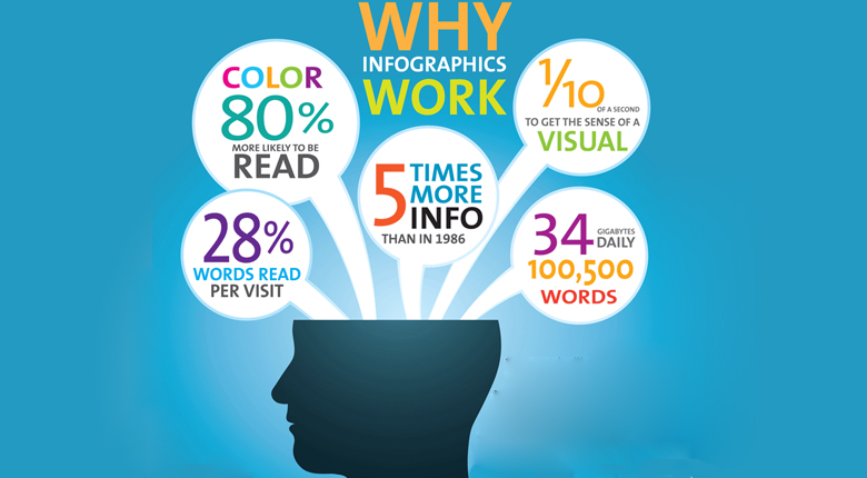 Infographics - marketing campaign