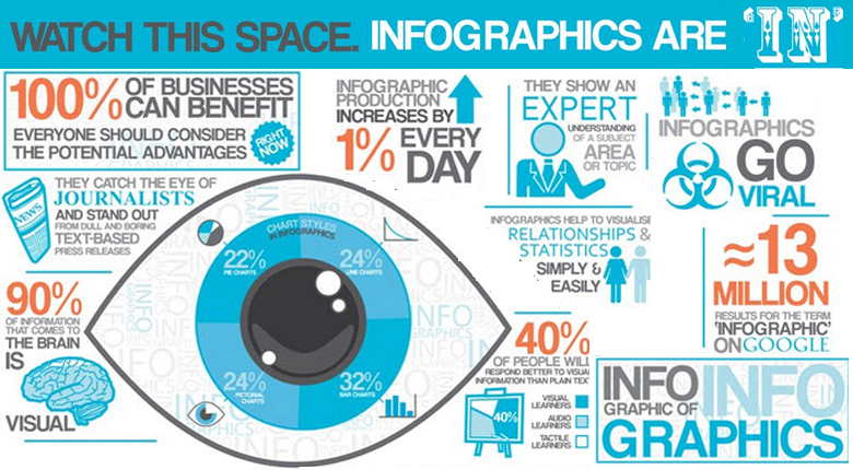 Infographics the Missing Piece to Your Marketing Puzzle