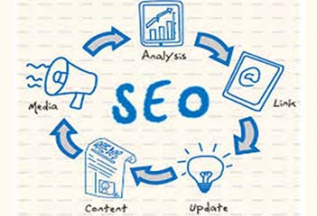 Internet Marketing Search Engine Optimization