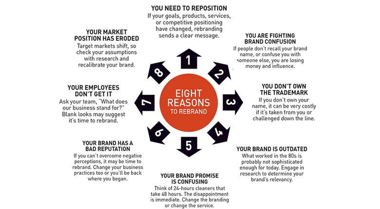 Refresh your Brand (Rebranding) - visual presentations
