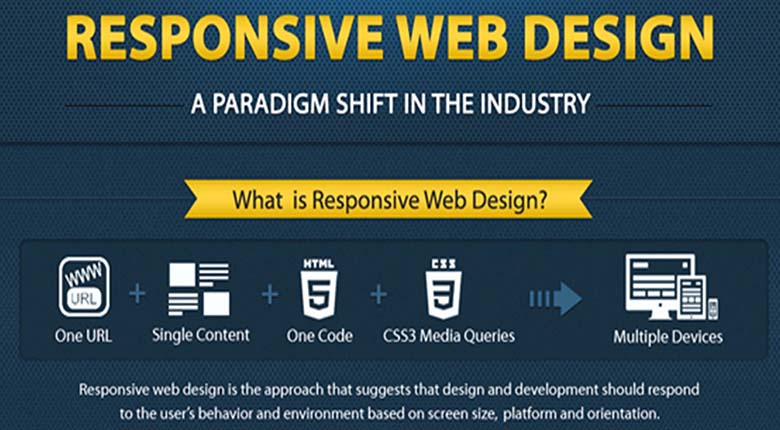 Why should your site be Responsive