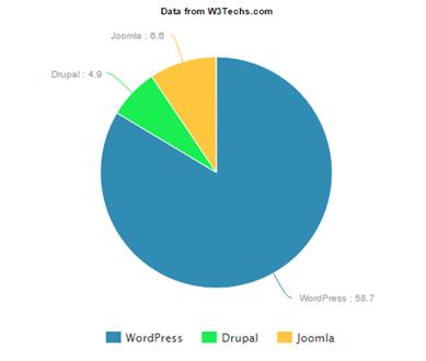 Wordpress Website Designers in Dehradun