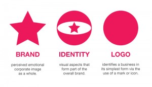brand identity and logo design services in dehradun
