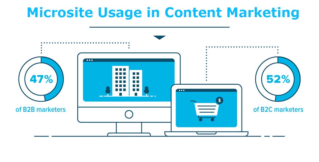 microsite usage in content marketing